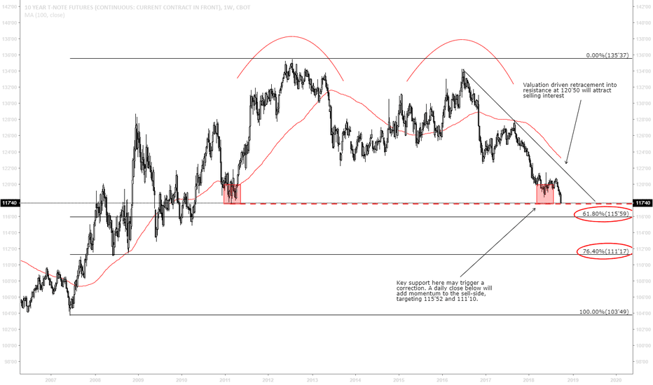 Ty1 Charts And Quotes Tradingview