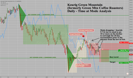 GMCR: Keurig Green Mtn GMCR - Daily - Time at Mode SELL