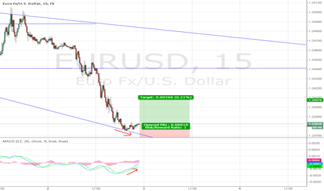 EURUSD: EURUSD Long Position (small trading due to long-term down trend)