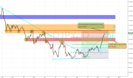 USDJPY: ENTERING STRONG Resistance Price Zone