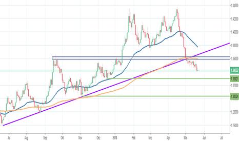 GBPUSD: GBP/USD - Gleichtun mit Euro - US Dollar