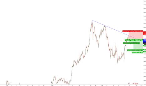 GBPUSD: GBP -USD Verkaufssignal