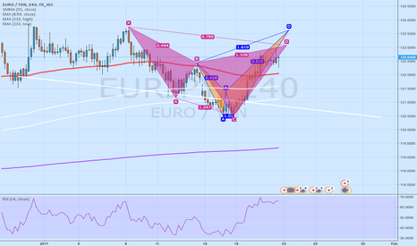EURJPY: Crab and Cypher in H4 EURJPY