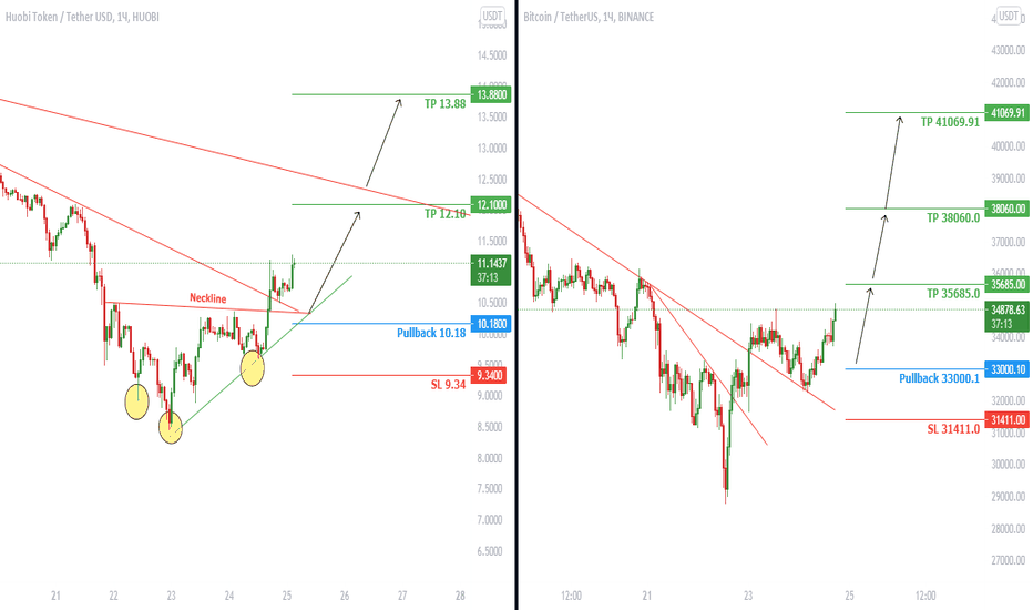 analiza bitcoin tradingview