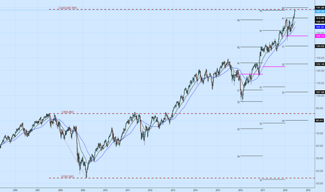 RUT: RUT hits an important FIB level