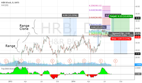HRB: HEB 3 reasons why it could go higher