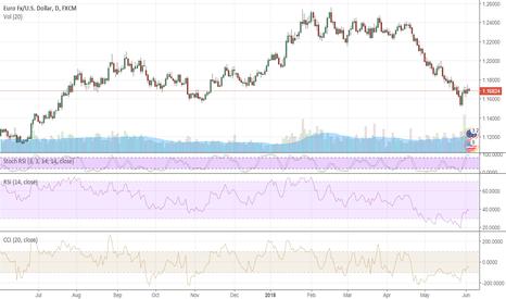 EURUSD: EURUSD lacks upward momentum