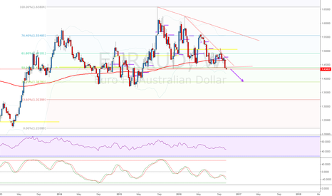 EURAUD: Triangle formation broke, expect further downside