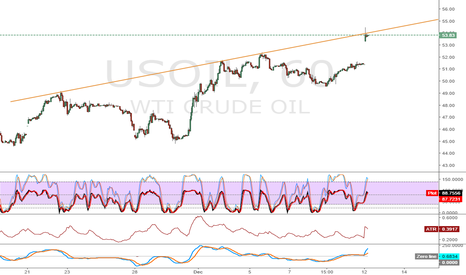 USOIL: Yellow line still hold