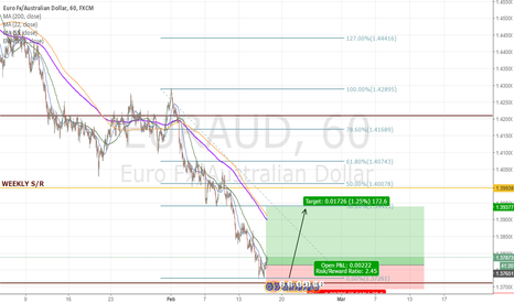 EURAUD: EURAUD SHORTERM LONG