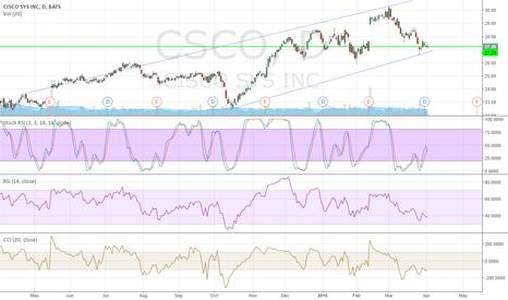 CSCO: Swing Trading long Cisco Systems (CSCO)