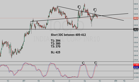IOC: Indian Oil Corp Short setup