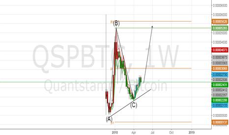 QSPBTC: QSPBTC Weekly analysis