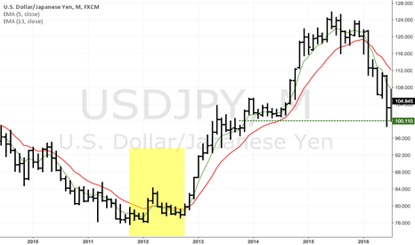 USDJPY: Big trend changes in USDJPY take a while to develop