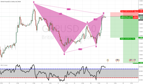 GBPUSD: Short Gartley GBPUSD