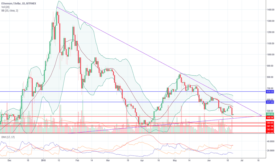 ETHUSD: ETHUSD falling analysis, support and resistance