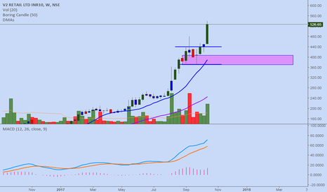 V2RETAIL: V2RETAIL WEEKLY..FOR CHART STUDY ONLY