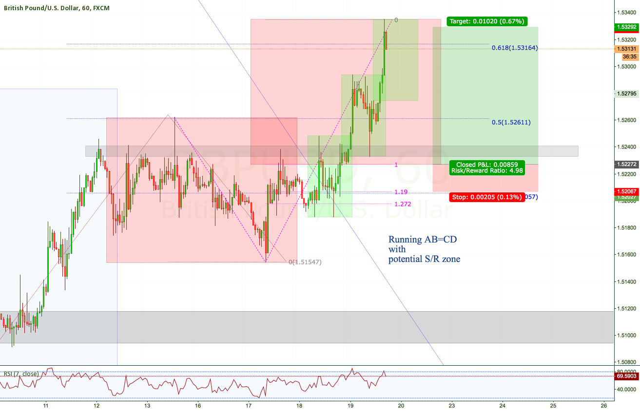 GBPUSD H1 Trend changed? Hmmm, maybe