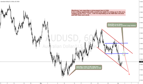 AUDUSD: AUDUSD IS IN A DOWNTREND - SELL RALLIES.