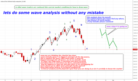 NIFTY: lets do some elliot wave analysis