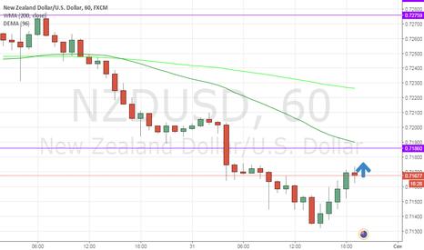 NZDUSD: короткая позиция