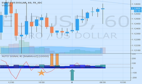 EURUSD: EURUSD 60 AUTO SIGNAL GENERATED WITH PINESCRIPT UPDATE #5