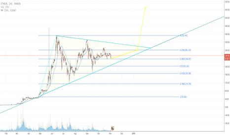 ETHEUR: ETH/EUR Triangl