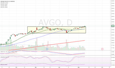 AVGO: Breakout from 3month consolidation box. Im in weekly/june calls