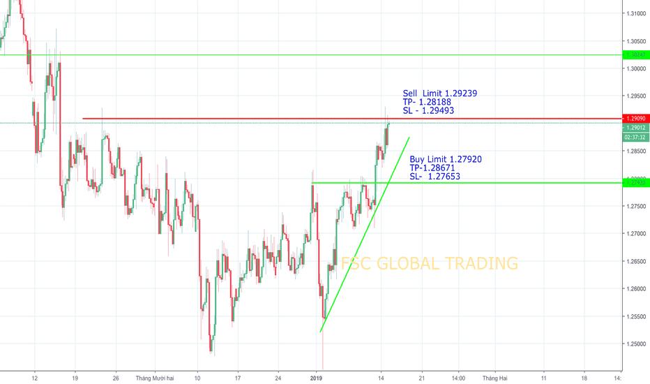 GBPUSD: Chiến lược trade GBPUSD hôm nay 15.01.2019