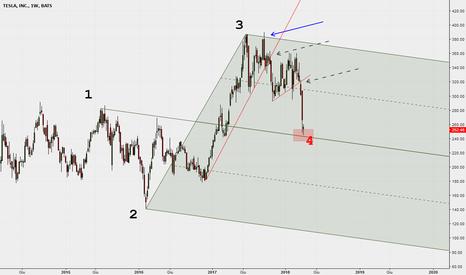 TSLA: Osservazione a posteriori del pattern Median Line