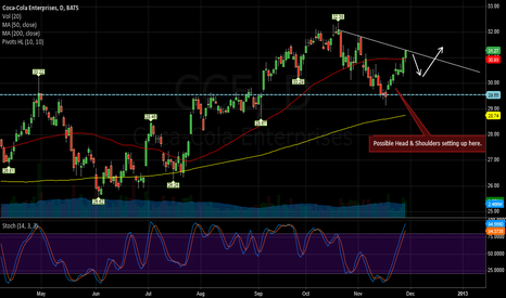 CCE: Head & Shoulders