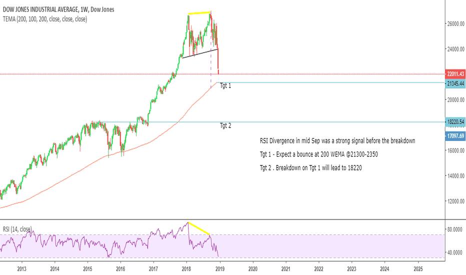 DJI: Dow Jones Expecting bounce at 21350 @ 200 WMA $DJIA