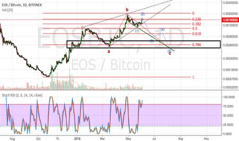EOSBTC: EOS potential flat correction