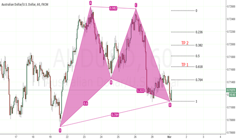 AUDUSD: AUDUSD Bullish Run