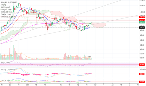 BTCUSD: Next Goal to 10,000 Long