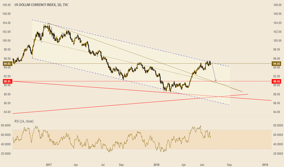 DXY: Dollar index. Ready to fall?