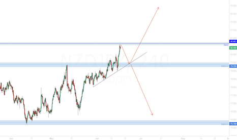 NZDJPY: NZD/USD Possible development