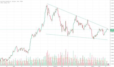 GBPUSD: GBP / USD - xu hướng giảm ngắn hạn