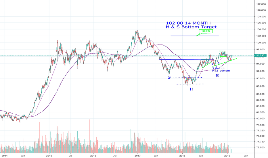 DX1!: DXY GOING HIGHER