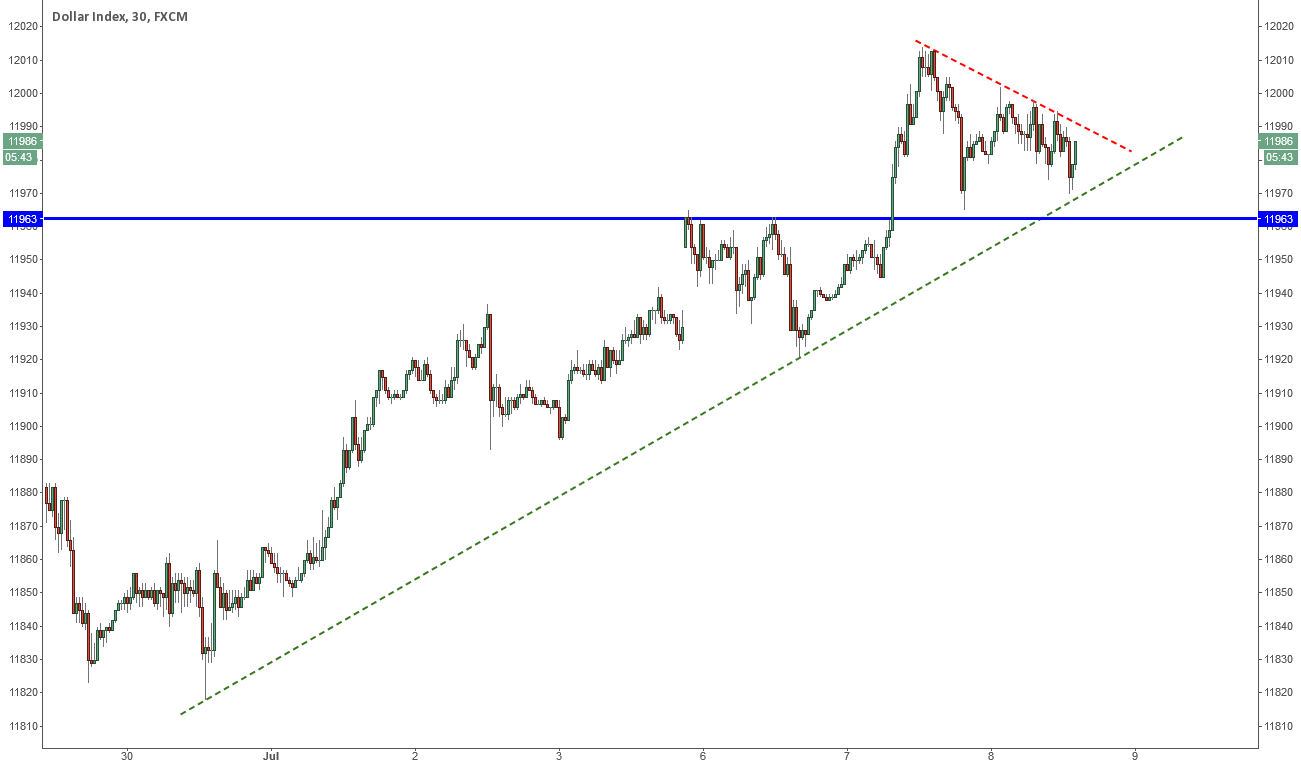 Support cluster on DJ-FXCM US Dollar Index