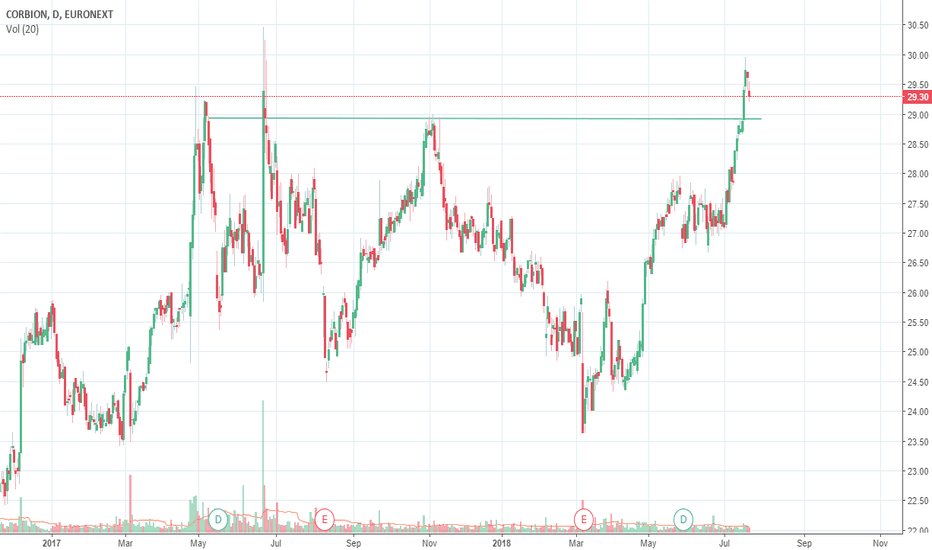 CRBN: 6th Trade: Corbion Breaking Resistance
