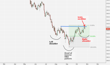 DXY: Dollar Index Tests Neckline Of Inverse Head & Shoulders Pattern