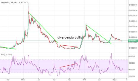DOGEBTC: divergencia bullish