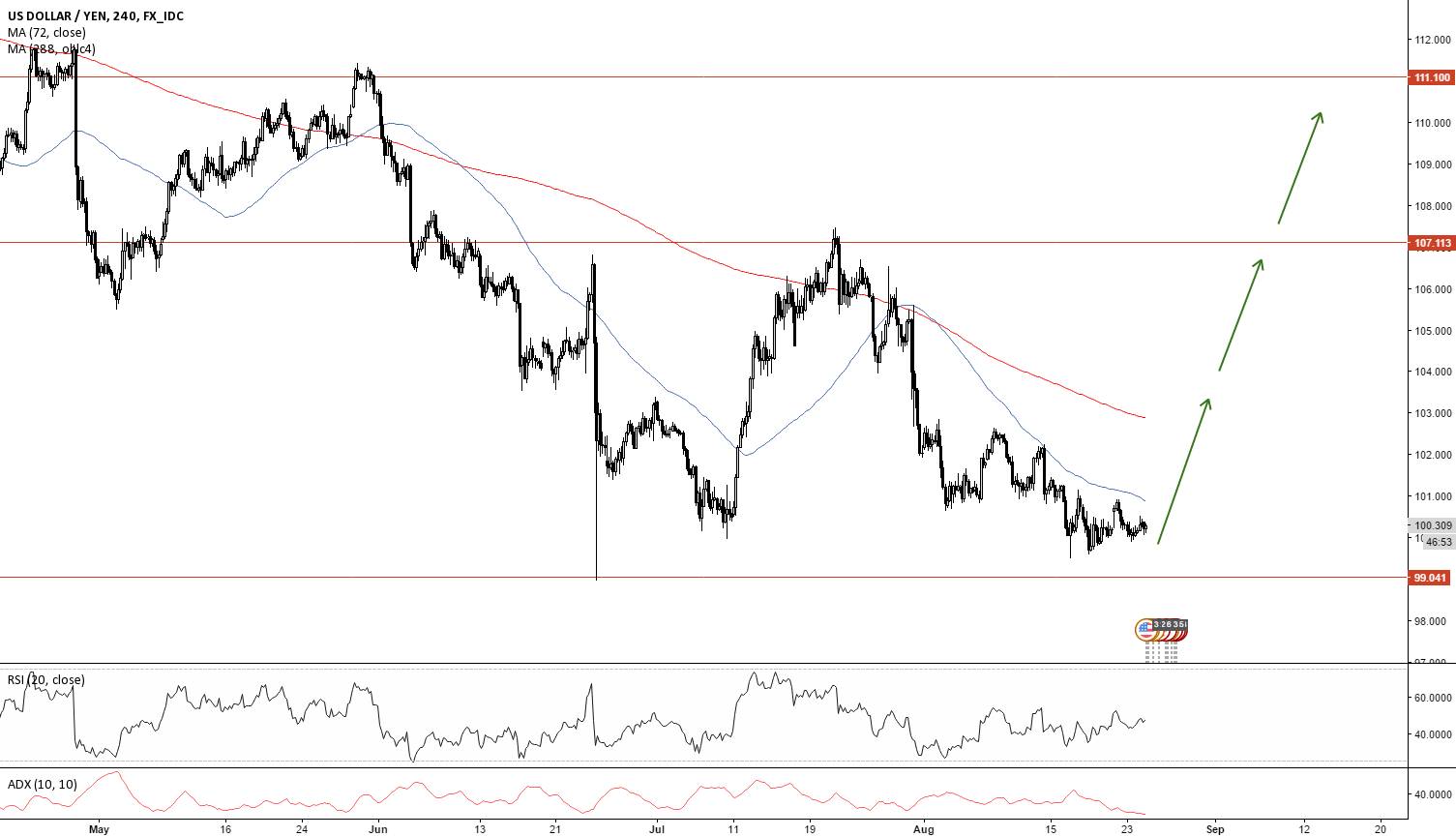 USDJPY 10% Move Coming...