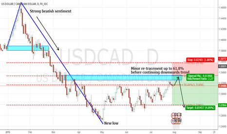 USDCAD: USDCAD short set-up