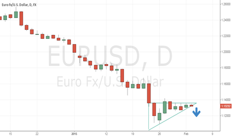 EURUSD: Ascending Triangle Going South