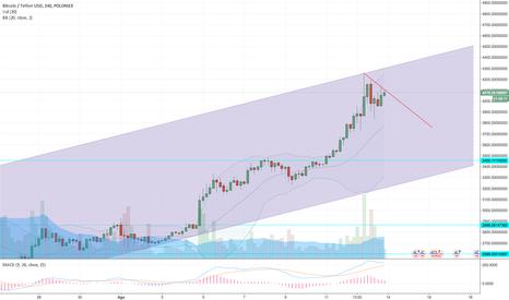 BTCUSDT: BTC corrigindo até 3500 USD e depois nova tendência de alta a 5k