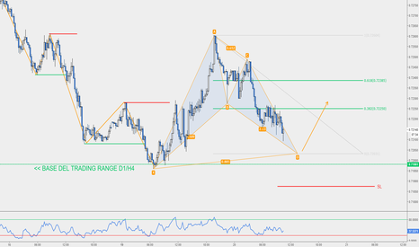NZDUSD: NZD/USD - Bullish Bat M15 in Completamento su Supporto