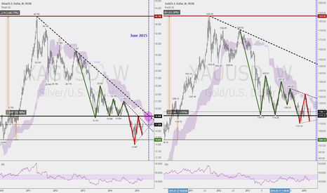 XAGUSD: Silver and Gold weekly comparison chart. Rendezvous in June 2015