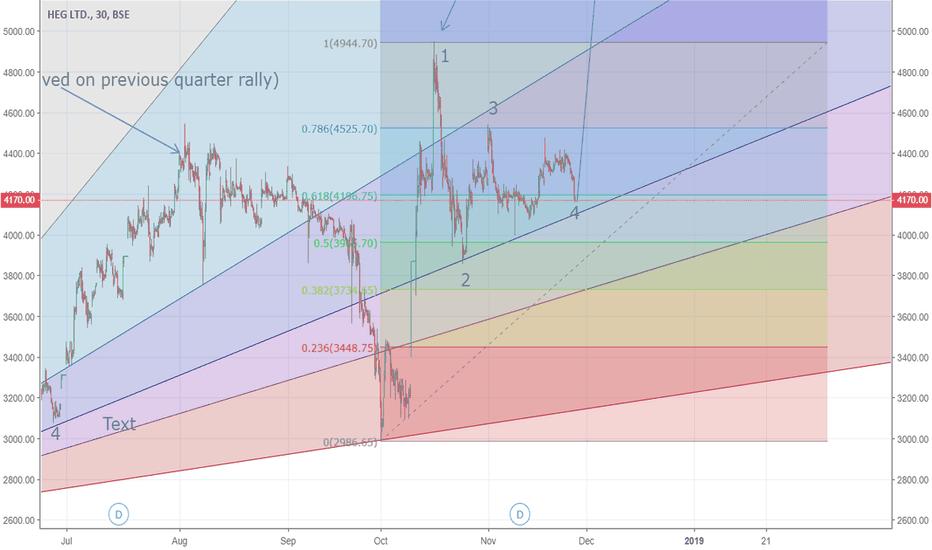 HEG: HEG - 30 Minute Chart - Hoping for start of Bull Cycle